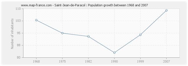Population Saint-Jean-de-Paracol