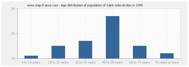 Age distribution of population of Saint-Julia-de-Bec in 1999