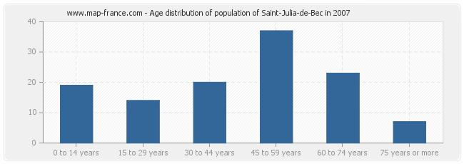 Age distribution of population of Saint-Julia-de-Bec in 2007