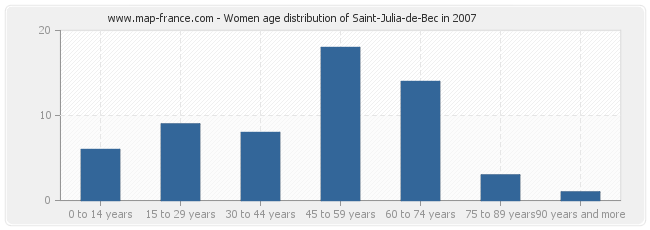 Women age distribution of Saint-Julia-de-Bec in 2007