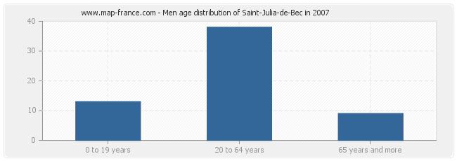 Men age distribution of Saint-Julia-de-Bec in 2007