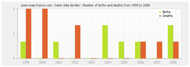 Saint-Julia-de-Bec : Number of births and deaths from 1999 to 2008