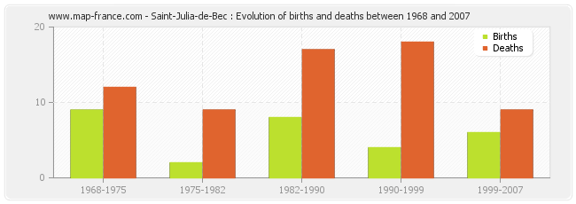 Saint-Julia-de-Bec : Evolution of births and deaths between 1968 and 2007