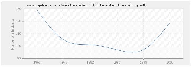 Saint-Julia-de-Bec : Cubic interpolation of population growth