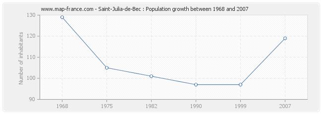 Population Saint-Julia-de-Bec