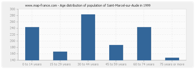 Age distribution of population of Saint-Marcel-sur-Aude in 1999