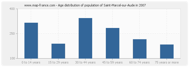Age distribution of population of Saint-Marcel-sur-Aude in 2007