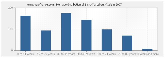 Men age distribution of Saint-Marcel-sur-Aude in 2007