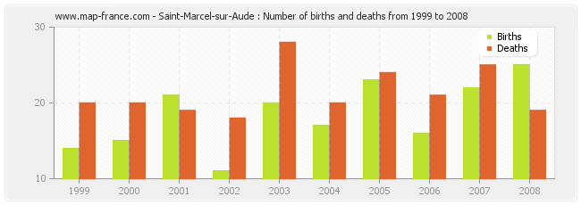 Saint-Marcel-sur-Aude : Number of births and deaths from 1999 to 2008