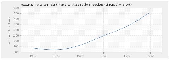 Saint-Marcel-sur-Aude : Cubic interpolation of population growth