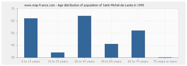 Age distribution of population of Saint-Michel-de-Lanès in 1999