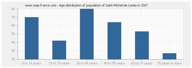 Age distribution of population of Saint-Michel-de-Lanès in 2007