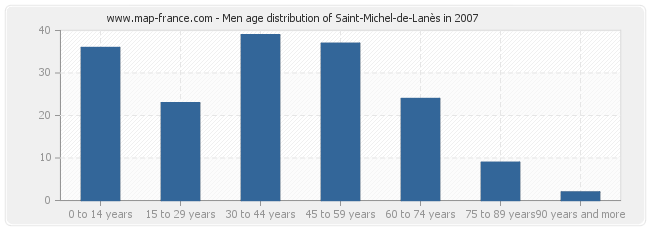Men age distribution of Saint-Michel-de-Lanès in 2007