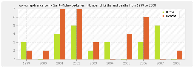 Saint-Michel-de-Lanès : Number of births and deaths from 1999 to 2008