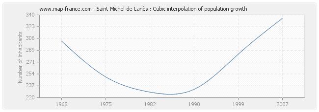 Saint-Michel-de-Lanès : Cubic interpolation of population growth