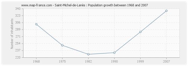 Population Saint-Michel-de-Lanès