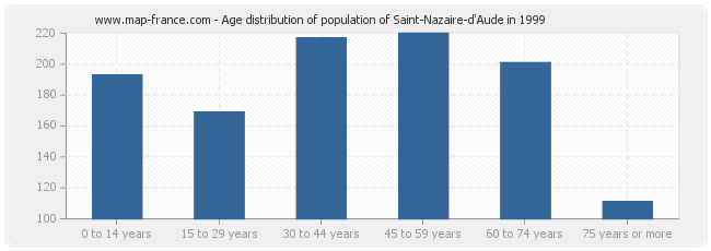 Age distribution of population of Saint-Nazaire-d'Aude in 1999