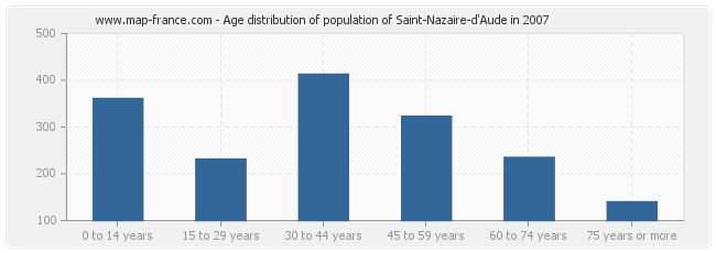 Age distribution of population of Saint-Nazaire-d'Aude in 2007