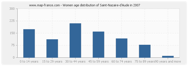 Women age distribution of Saint-Nazaire-d'Aude in 2007