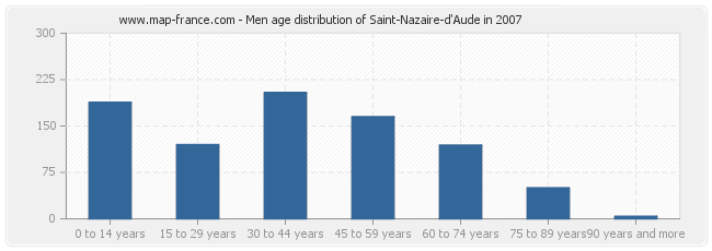 Men age distribution of Saint-Nazaire-d'Aude in 2007