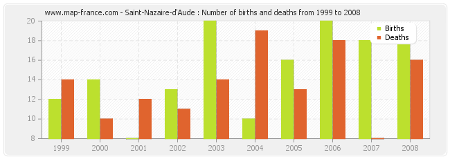 Saint-Nazaire-d'Aude : Number of births and deaths from 1999 to 2008