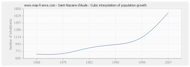 Saint-Nazaire-d'Aude : Cubic interpolation of population growth