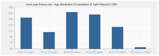 Age distribution of population of Saint-Papoul in 1999