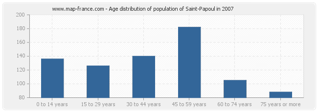 Age distribution of population of Saint-Papoul in 2007