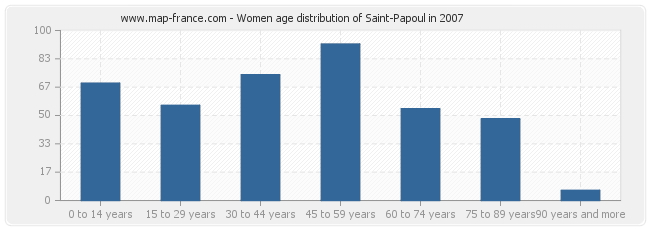 Women age distribution of Saint-Papoul in 2007