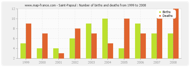 Saint-Papoul : Number of births and deaths from 1999 to 2008
