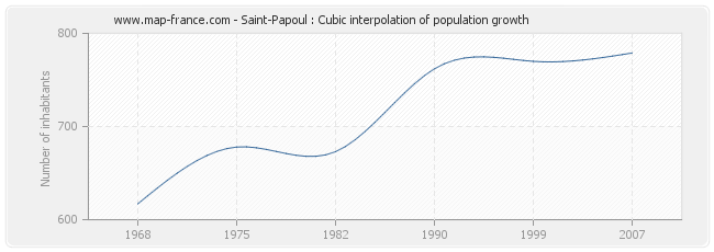 Saint-Papoul : Cubic interpolation of population growth