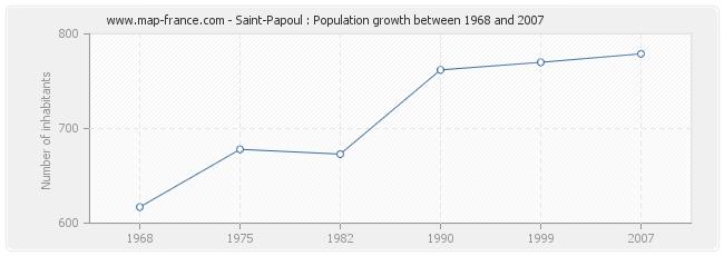 Population Saint-Papoul