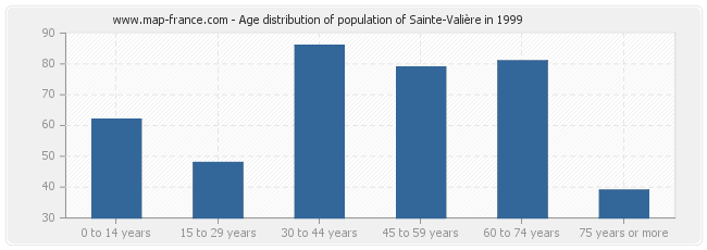 Age distribution of population of Sainte-Valière in 1999