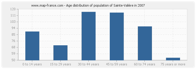 Age distribution of population of Sainte-Valière in 2007