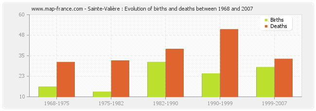 Sainte-Valière : Evolution of births and deaths between 1968 and 2007