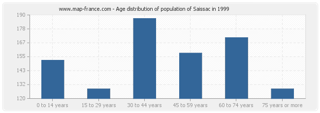 Age distribution of population of Saissac in 1999