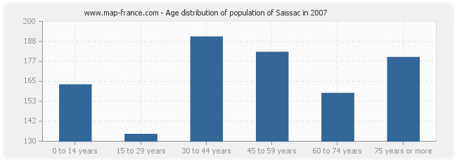 Age distribution of population of Saissac in 2007