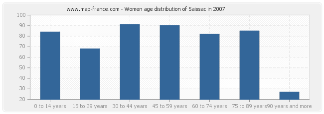 Women age distribution of Saissac in 2007