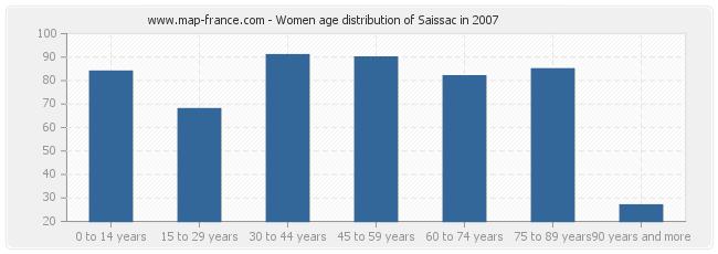 Women age distribution of Saissac in 2007
