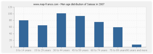 Men age distribution of Saissac in 2007