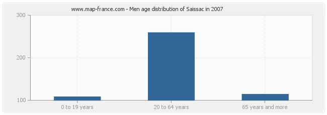 Men age distribution of Saissac in 2007