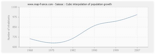 Saissac : Cubic interpolation of population growth