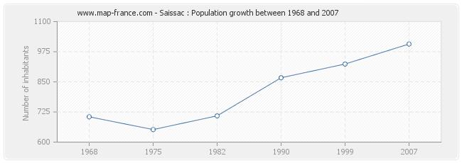Population Saissac