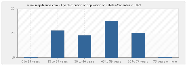 Age distribution of population of Sallèles-Cabardès in 1999