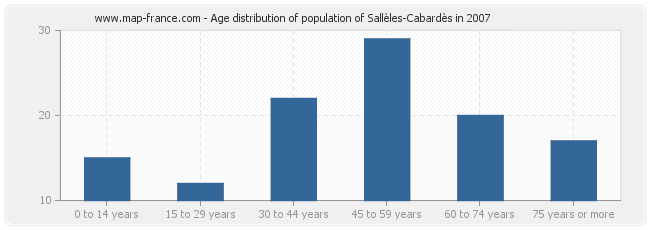 Age distribution of population of Sallèles-Cabardès in 2007