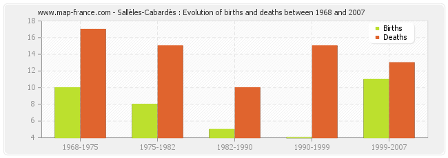 Sallèles-Cabardès : Evolution of births and deaths between 1968 and 2007