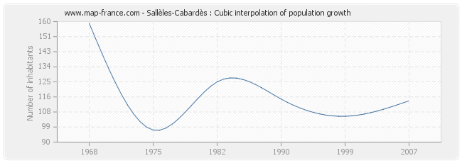 Sallèles-Cabardès : Cubic interpolation of population growth