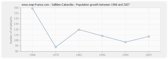 Population Sallèles-Cabardès