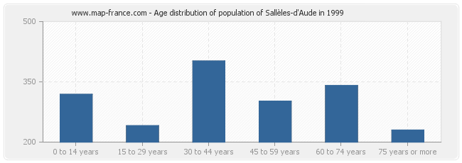 Age distribution of population of Sallèles-d'Aude in 1999
