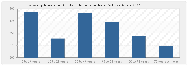 Age distribution of population of Sallèles-d'Aude in 2007